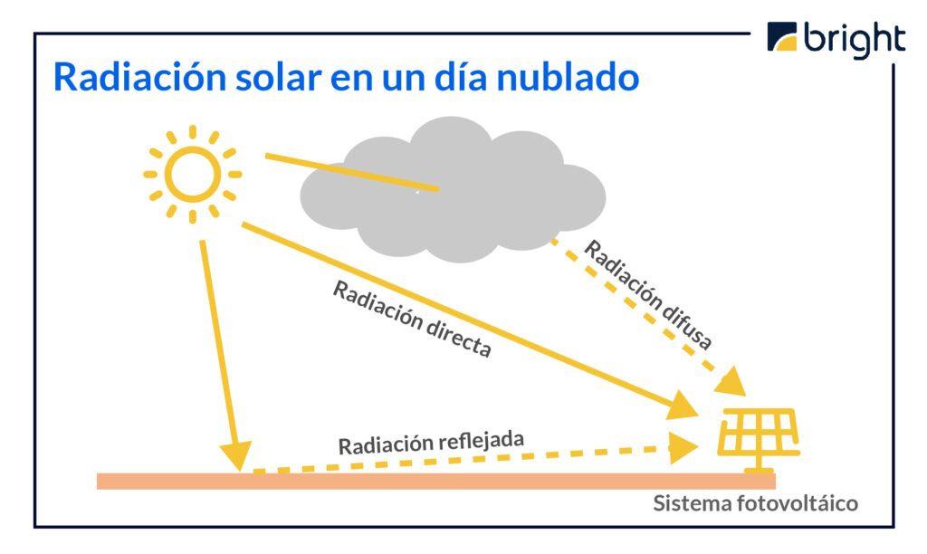 dias-nublados-06-1024x612.jpeg